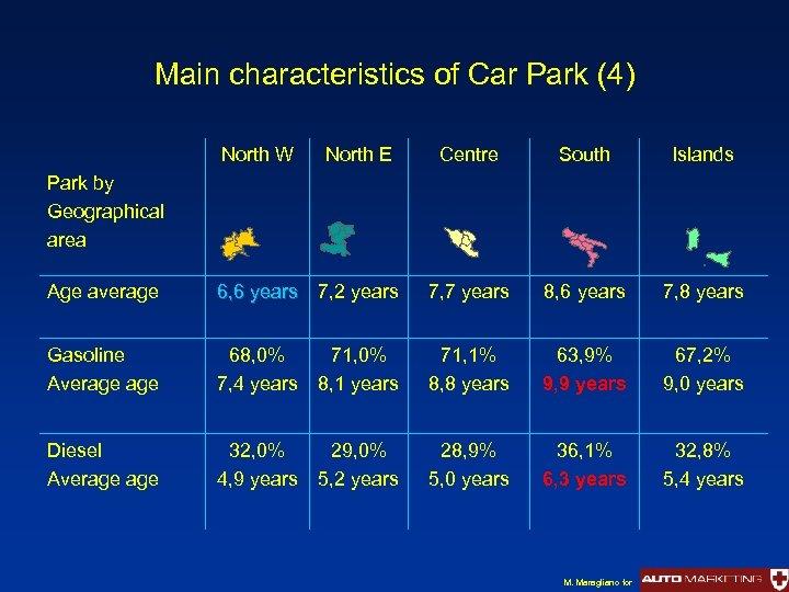 Main characteristics of Car Park (4) North W North E Centre South Islands Park