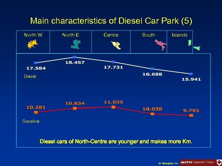 Main characteristics of Diesel Car Park (5) North W North E Centre South Islands