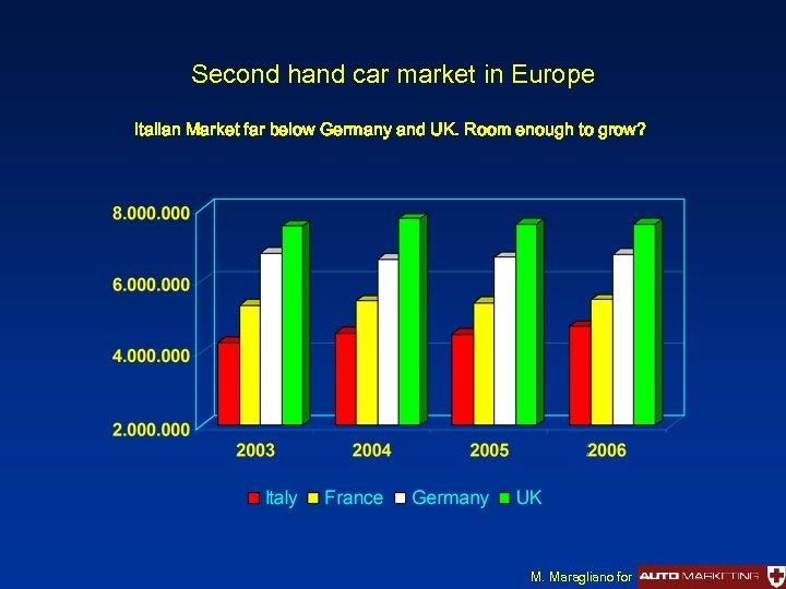 Second hand car market in Europe Italian Market far below Germany and UK. Room