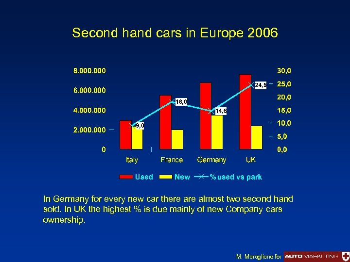 Second hand cars in Europe 2006 In Germany for every new car there almost