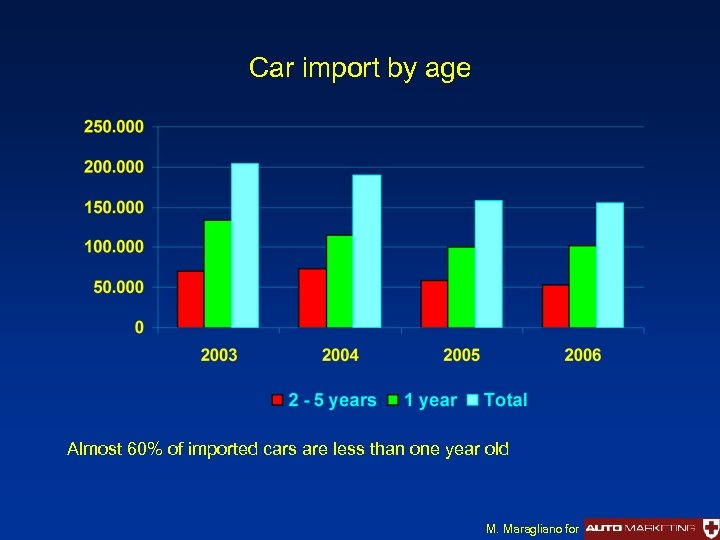 Car import by age Almost 60% of imported cars are less than one year