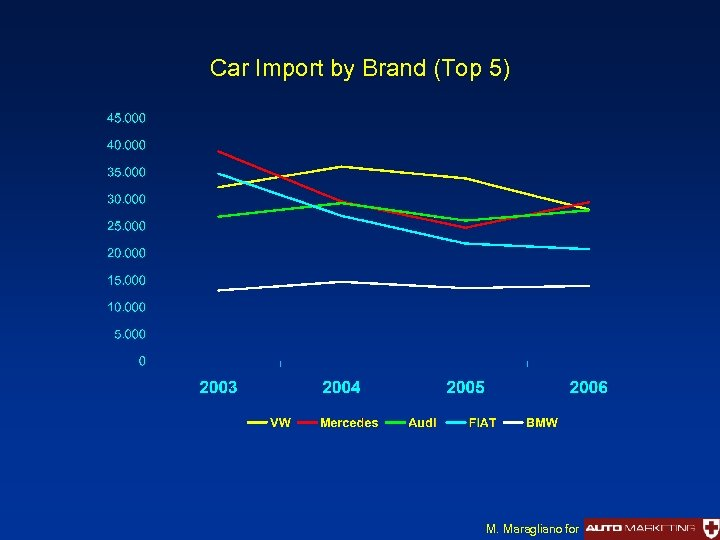 Car Import by Brand (Top 5) M. Maragliano for