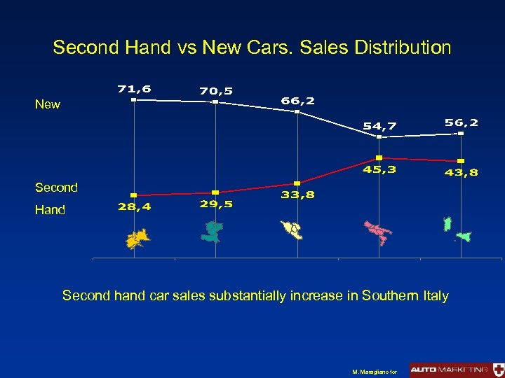 Second Hand vs New Cars. Sales Distribution New Second Hand Second hand car sales
