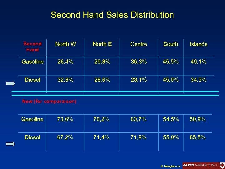 Second Hand Sales Distribution Second Hand North W North E Centre South Islands Gasoline