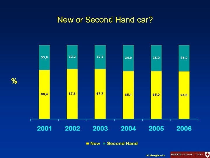 New or Second Hand car? % M. Maragliano for