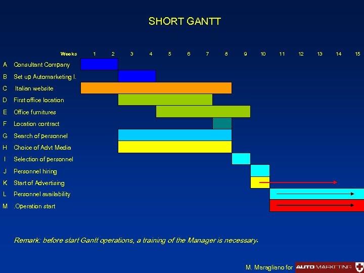 SHORT GANTT Weeks 1 2 3 4 5 6 7 8 9 10 A