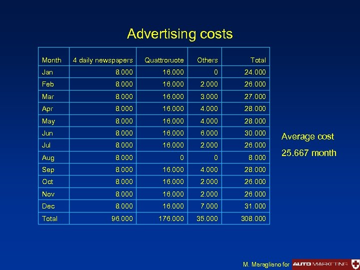 Advertising costs Month 4 daily newspapers Quattroruote Others Total Jan 8. 000 16. 000