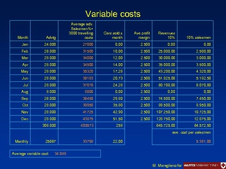 Variable costs Month Advtg Average adv. Salesmen%+ 3000 travelling costs Jan 24. 000 27000