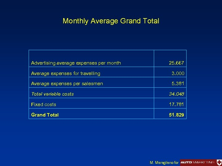 Monthly Average Grand Total Advertising average expenses per month 25. 667 Average expenses for