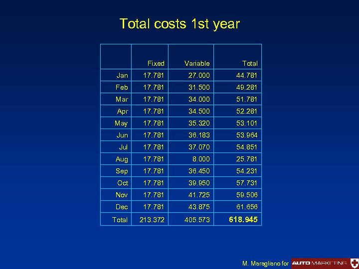 Total costs 1 st year Fixed Variable Total Jan 17. 781 27. 000 44.