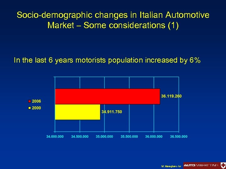 Socio-demographic changes in Italian Automotive Market – Some considerations (1) In the last 6