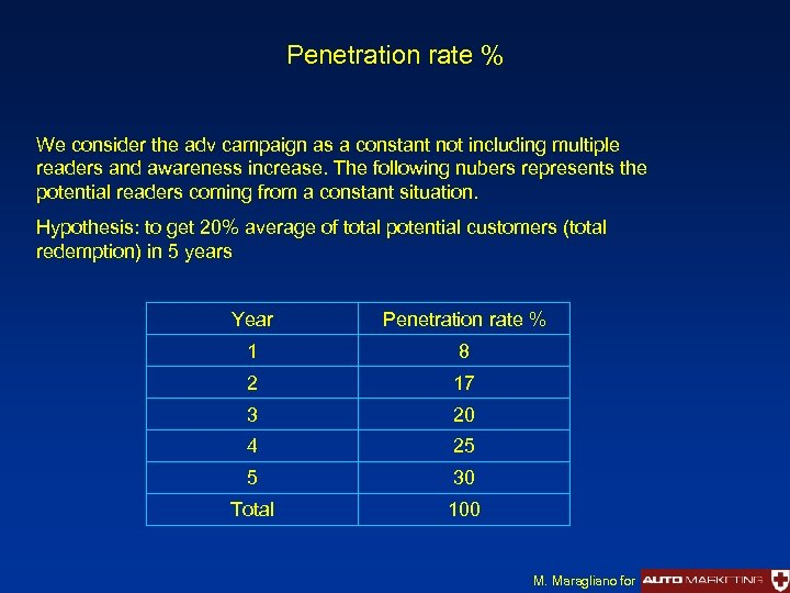 Penetration rate % We consider the adv campaign as a constant not including multiple