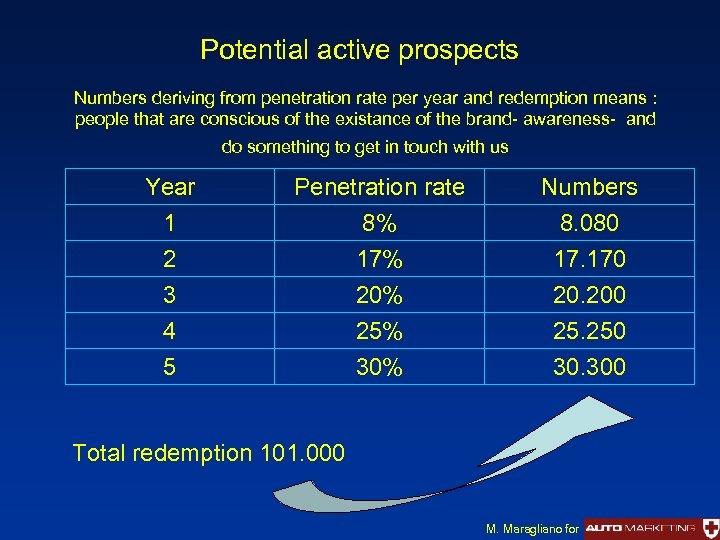 Potential active prospects Numbers deriving from penetration rate per year and redemption means :