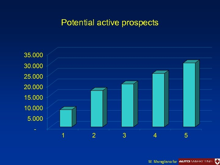 Potential active prospects M. Maragliano for
