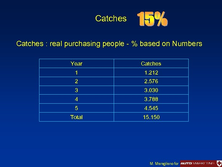 Catches : real purchasing people - % based on Numbers Year Catches 1 1.