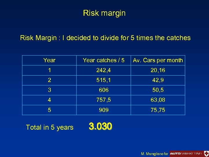 Risk margin Risk Margin : I decided to divide for 5 times the catches