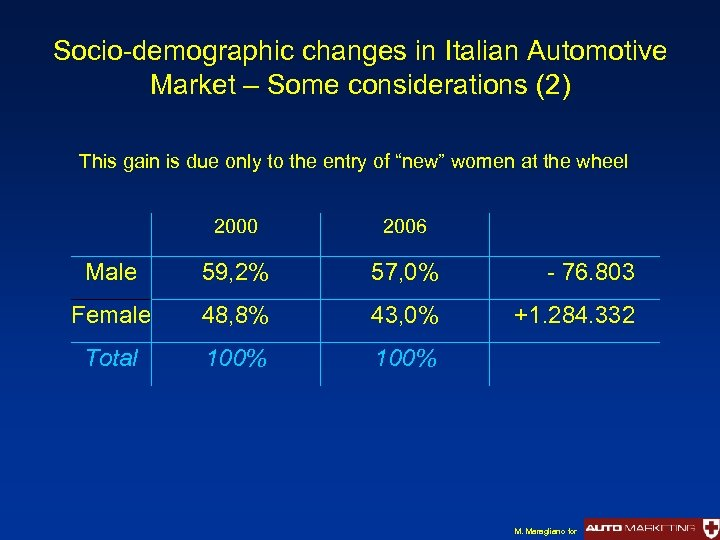 Socio-demographic changes in Italian Automotive Market – Some considerations (2) This gain is due
