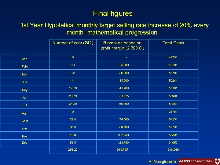 Final figures 1 st Year Hypotetical monthly target selling rate increase of 20% every