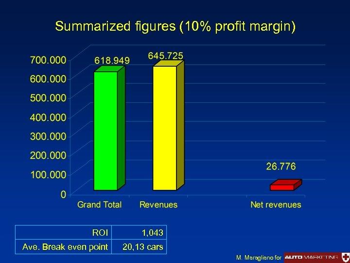 Summarized figures (10% profit margin) ROI 1, 043 Ave. Break even point 20, 13