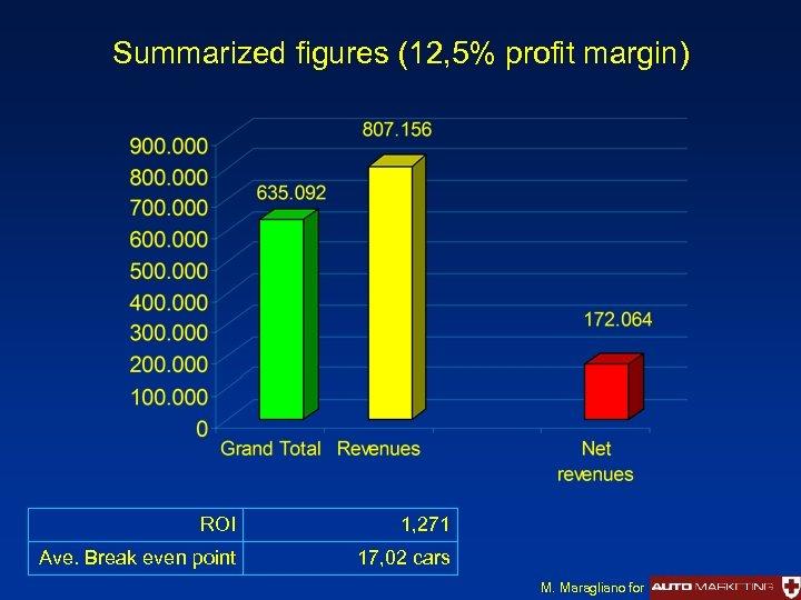 Summarized figures (12, 5% profit margin) ROI 1, 271 Ave. Break even point 17,