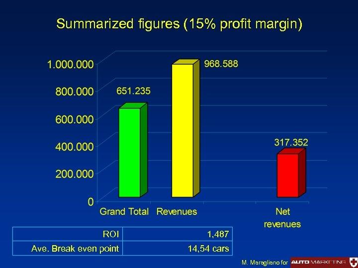 Summarized figures (15% profit margin) ROI 1, 487 Ave. Break even point 14, 54