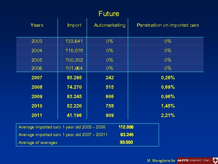 Future Years Import Automarketing Penetration on imported cars 2003 133. 641 0% 0% 2004