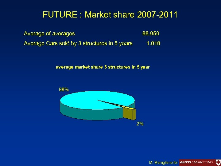 FUTURE : Market share 2007 -2011 Average of averages Average Cars sold by 3