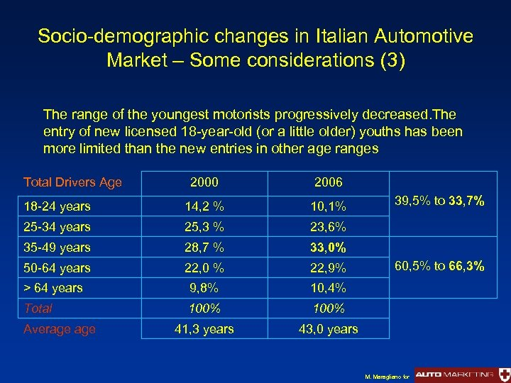 Socio-demographic changes in Italian Automotive Market – Some considerations (3) The range of the