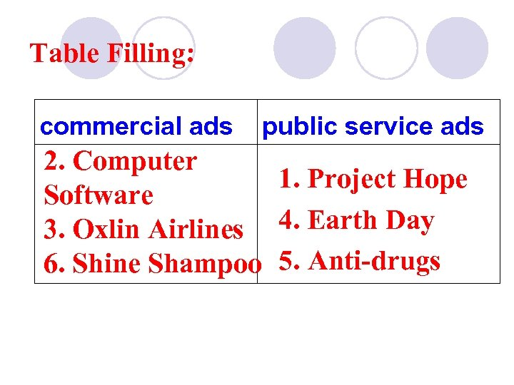 Table Filling: commercial ads public service ads 2. Computer 1. Project Hope Software 3.