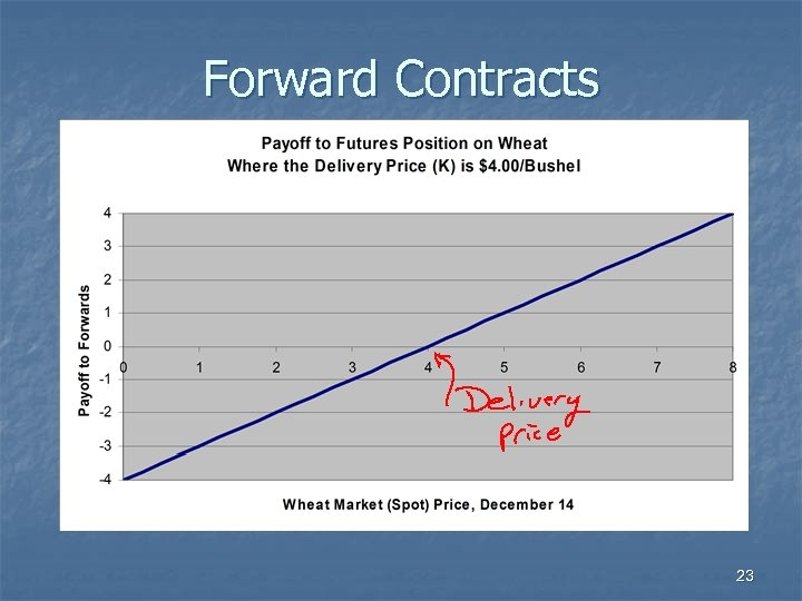 Forward Contracts 23