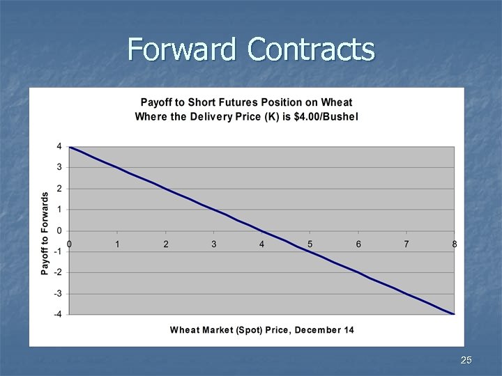 Forward Contracts 25