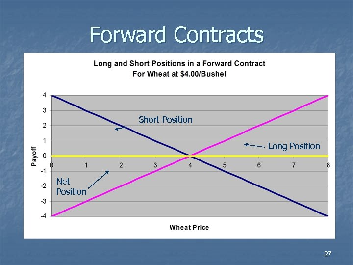 Forward Contracts Short Position Long Position Net Position 27