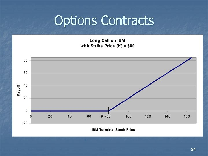 Options Contracts T 34