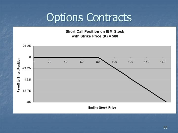 Options Contracts 36