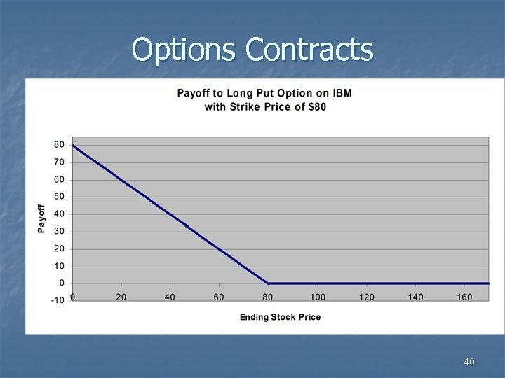 Options Contracts 40