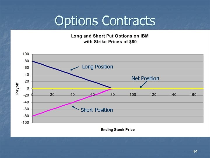 Options Contracts Long Position Net Position Short Position 44