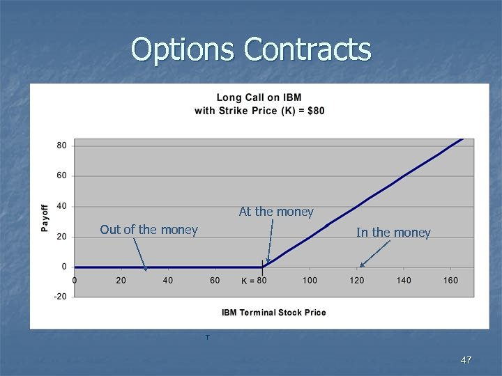 Options Contracts At the money Out of the money In the money T 47