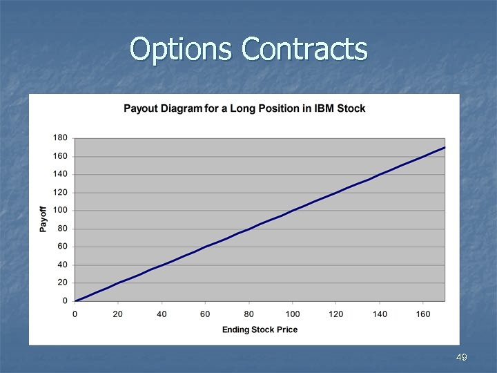 Options Contracts 49