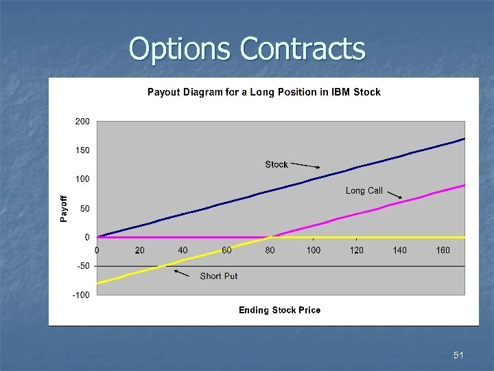 Options Contracts 51