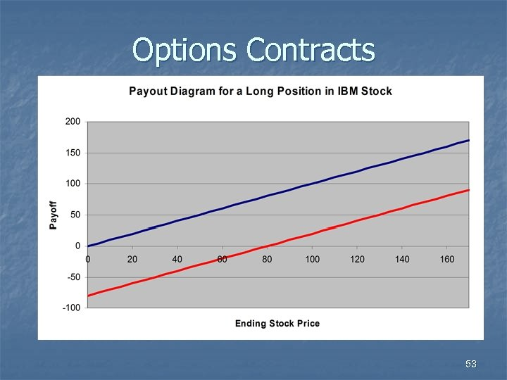 Options Contracts 53