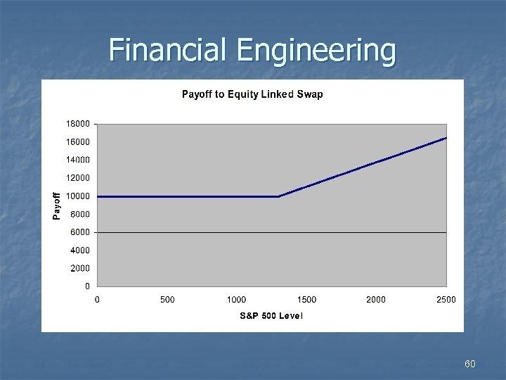 Financial Engineering 60