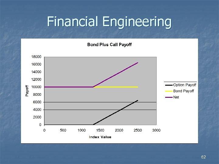 Financial Engineering 62
