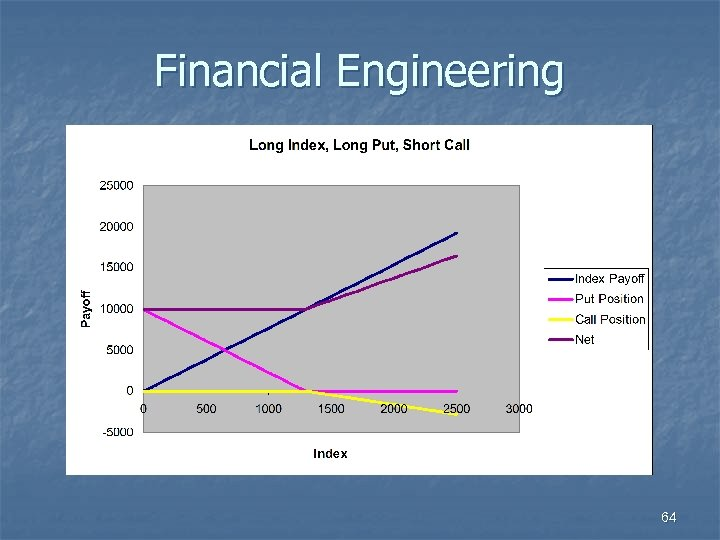 Financial Engineering 64