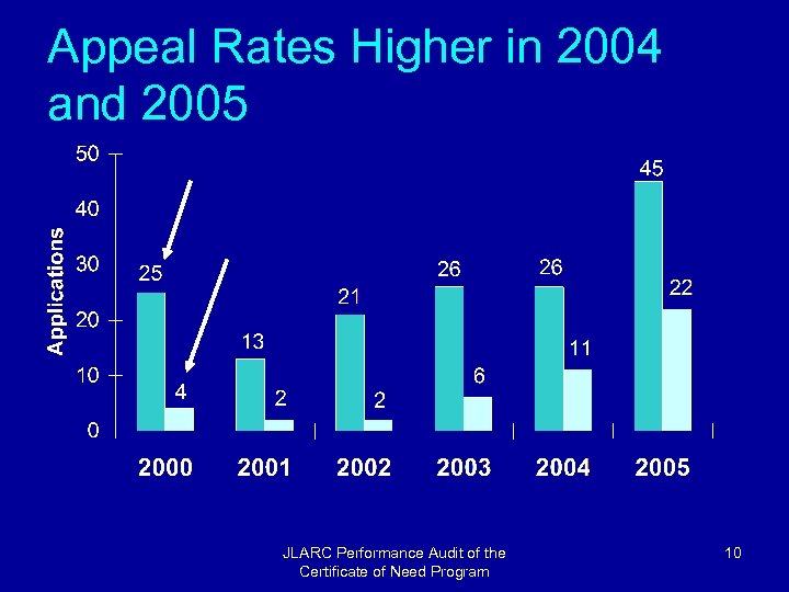 Appeal Rates Higher in 2004 and 2005 JLARC Performance Audit of the Certificate of