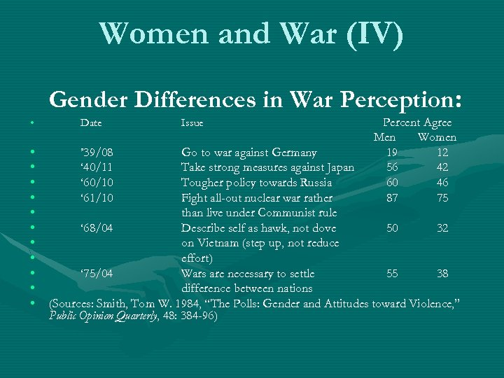 Women and War (IV) Gender Differences in War Perception: • Date • • •