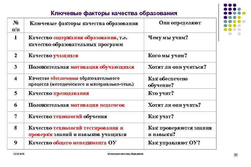 Ключевые факторы качества образования № п/п 1 Ключевые факторы качества образования Они определяют Качество