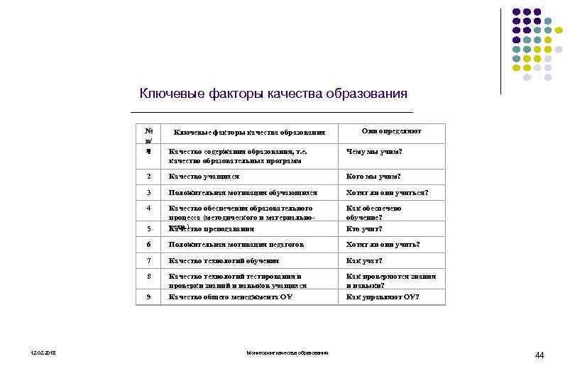 Ключевые факторы качества образования № п/ п 1 Ключевые факторы качества образования Они определяют