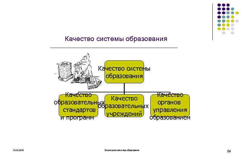 Качество системы образования Качество образовательных органов образовательных стандартов управления учреждений и программ образованием 12.