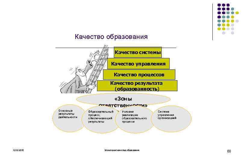 Качество образования Качество системы Качество управления Качество процессов Качество результата (образованность) Основные результаты деятельности