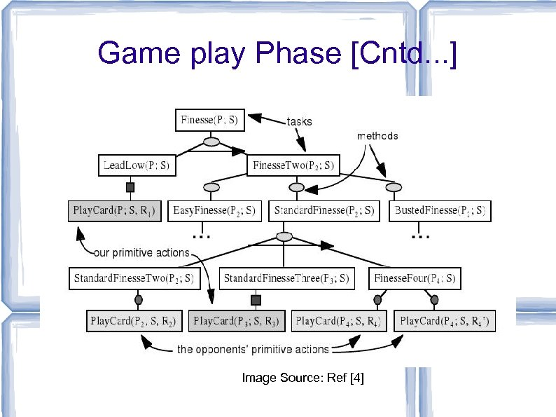 Game play Phase [Cntd. . . ] Image Source: Ref [4]